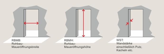 Standard türmaß  Rohbauöffnung für Innentüren bestimmen - Haus der Türen